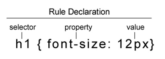 Anatomy of a CSS Rule