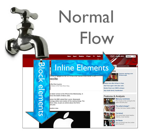Normal Flow